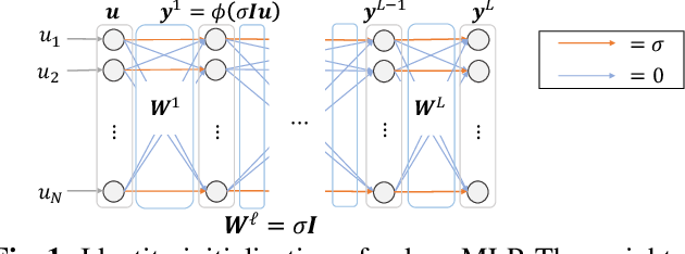 Figure 1 for Layer-Wise Interpretation of Deep Neural Networks Using Identity Initialization