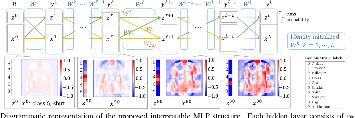 Figure 2 for Layer-Wise Interpretation of Deep Neural Networks Using Identity Initialization