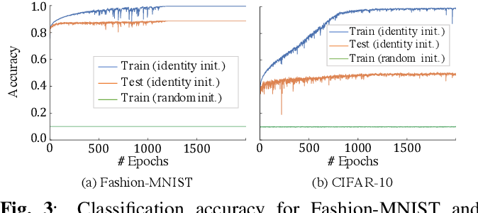 Figure 3 for Layer-Wise Interpretation of Deep Neural Networks Using Identity Initialization