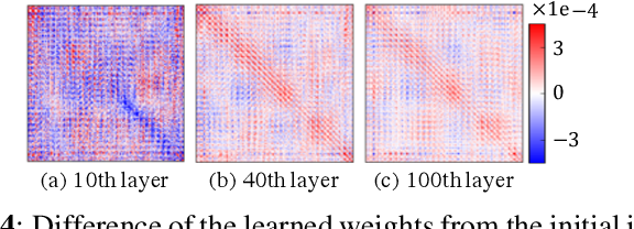 Figure 4 for Layer-Wise Interpretation of Deep Neural Networks Using Identity Initialization