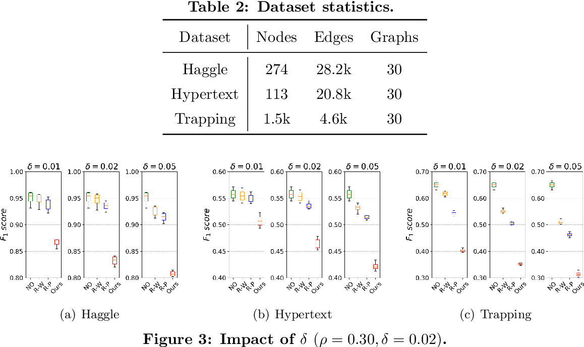 Figure 4 for Reinforcement Learning-based Black-Box Evasion Attacks to Link Prediction in Dynamic Graphs