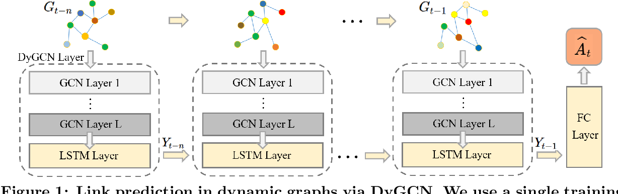 Figure 1 for Reinforcement Learning-based Black-Box Evasion Attacks to Link Prediction in Dynamic Graphs