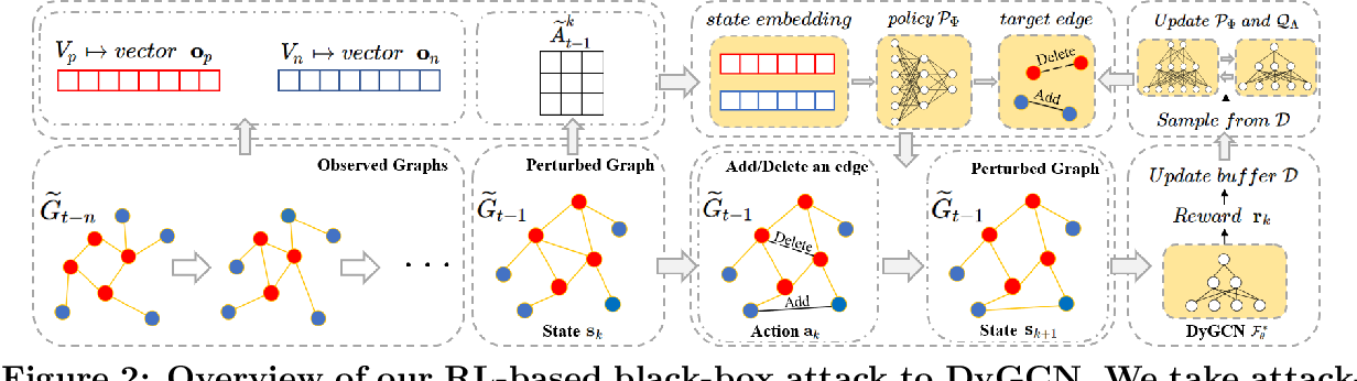 Figure 3 for Reinforcement Learning-based Black-Box Evasion Attacks to Link Prediction in Dynamic Graphs