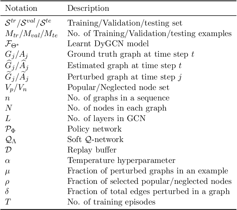 Figure 2 for Reinforcement Learning-based Black-Box Evasion Attacks to Link Prediction in Dynamic Graphs