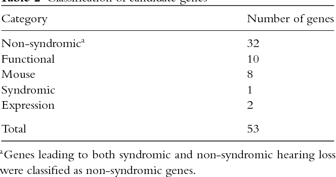 Table 2 Classification of candidate genes