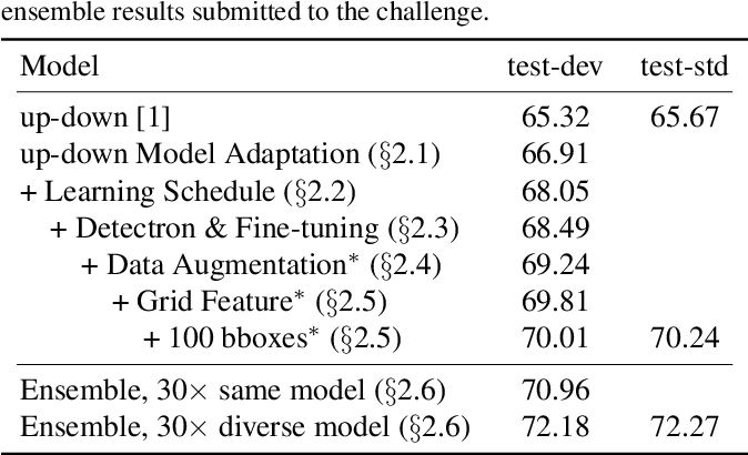 Figure 1 for Pythia v0.1: the Winning Entry to the VQA Challenge 2018