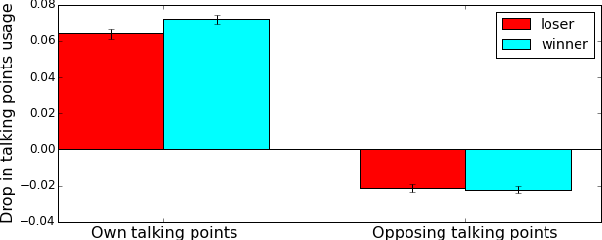 Figure 2 for Conversational flow in Oxford-style debates