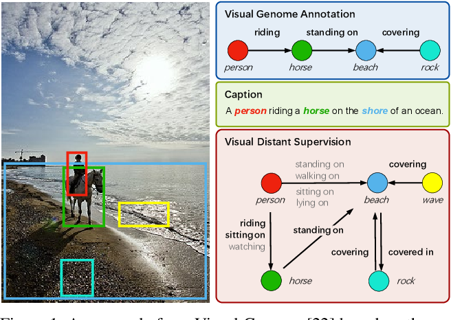 Figure 1 for Visual Distant Supervision for Scene Graph Generation