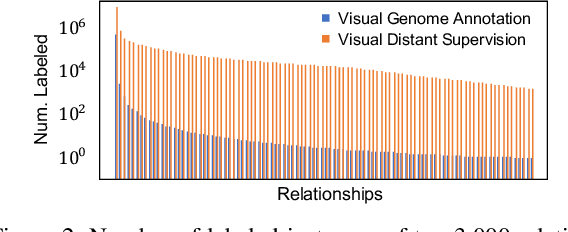 Figure 3 for Visual Distant Supervision for Scene Graph Generation