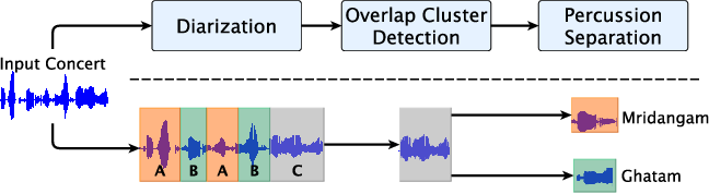 Figure 1 for Front-end Diarization for Percussion Separation in Taniavartanam of Carnatic Music Concerts