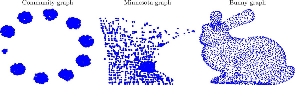 Figure 1 for Random sampling of bandlimited signals on graphs