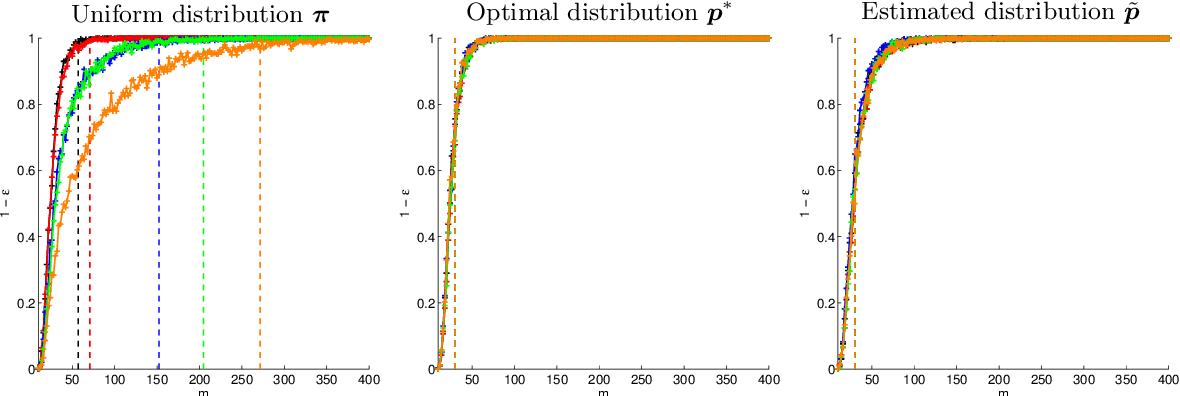 Figure 2 for Random sampling of bandlimited signals on graphs