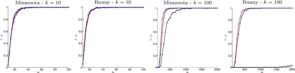 Figure 3 for Random sampling of bandlimited signals on graphs