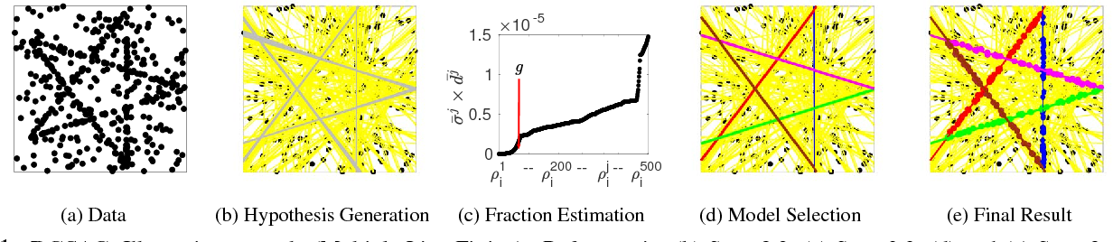 Figure 1 for DGSAC: Density Guided Sampling and Consensus