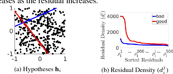 Figure 3 for DGSAC: Density Guided Sampling and Consensus