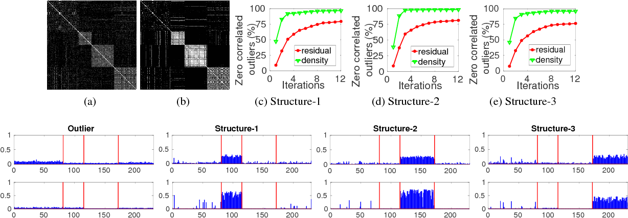 Figure 4 for DGSAC: Density Guided Sampling and Consensus