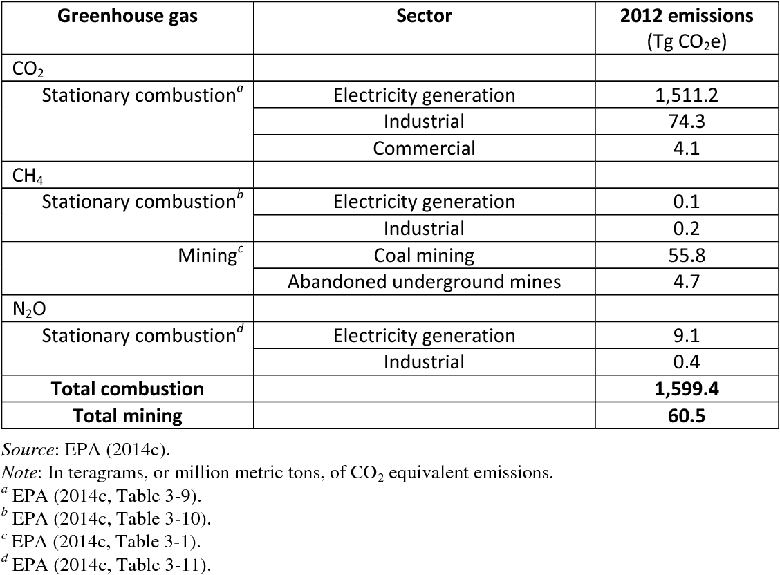 Putting a Carbon Charge on Federal Coal: Legal and Economic