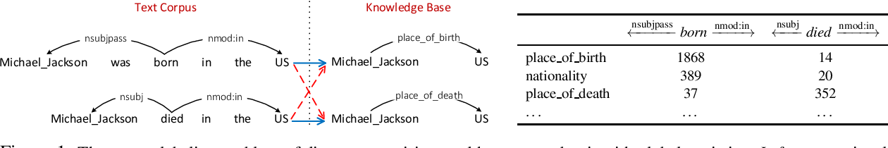 Figure 1 for Global Relation Embedding for Relation Extraction