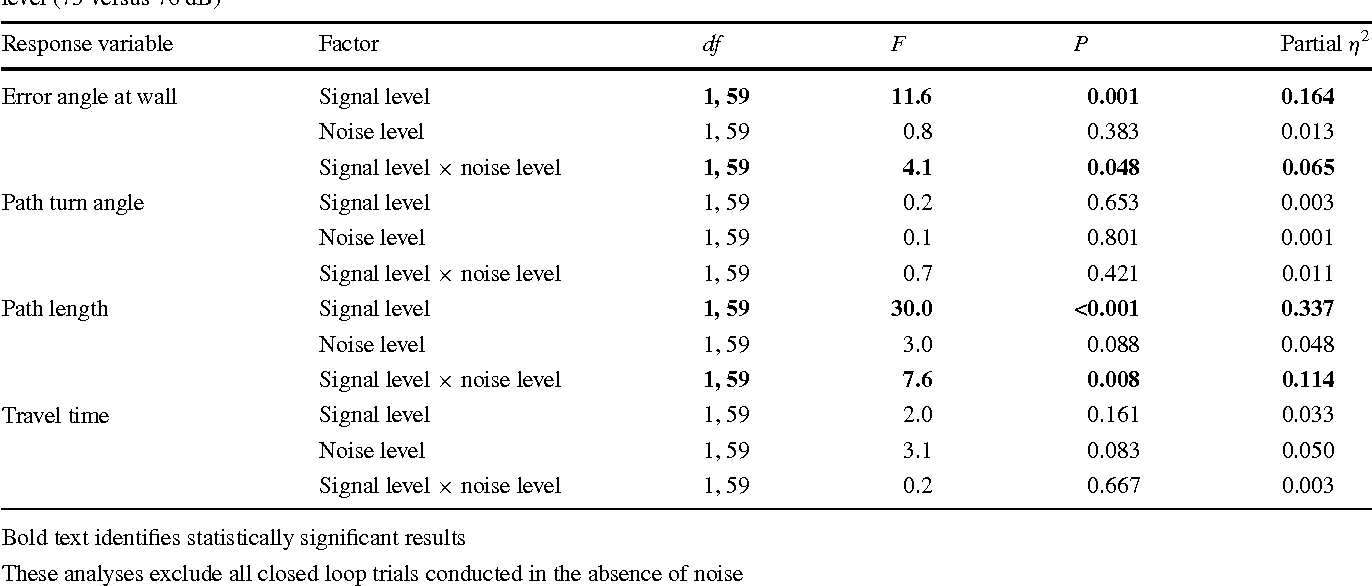 Table 4 from Spatial hearing in Cope's gray treefrog: I  Open and