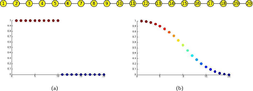 Figure 1 for Multiclass Total Variation Clustering