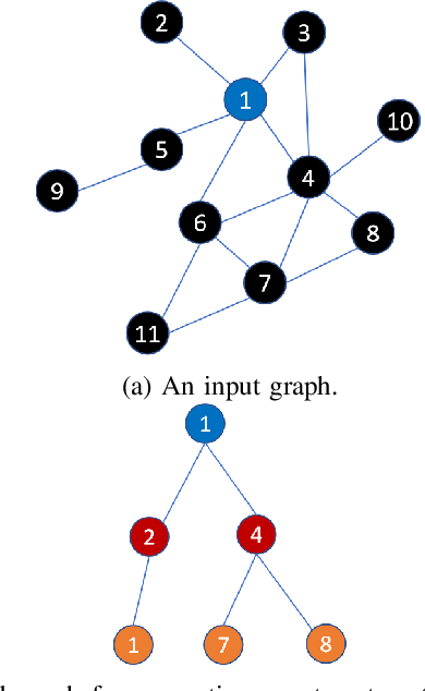 Figure 1 for DistDGL: Distributed Graph Neural Network Training for Billion-Scale Graphs