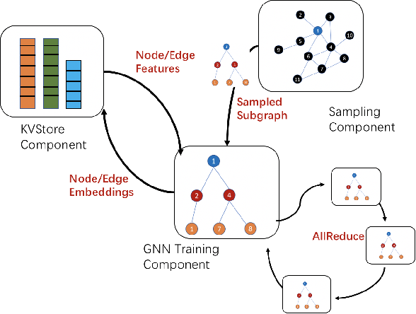 Figure 3 for DistDGL: Distributed Graph Neural Network Training for Billion-Scale Graphs
