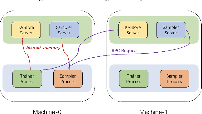 Figure 4 for DistDGL: Distributed Graph Neural Network Training for Billion-Scale Graphs