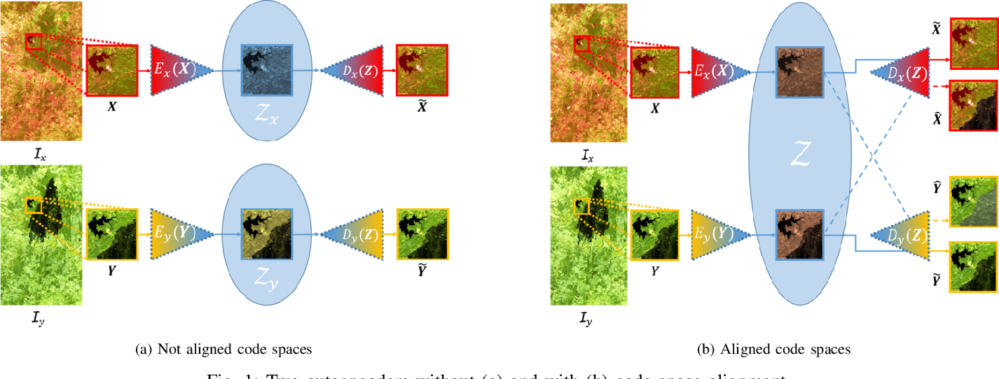 Figure 1 for Code-Aligned Autoencoders for Unsupervised Change Detection in Multimodal Remote Sensing Images