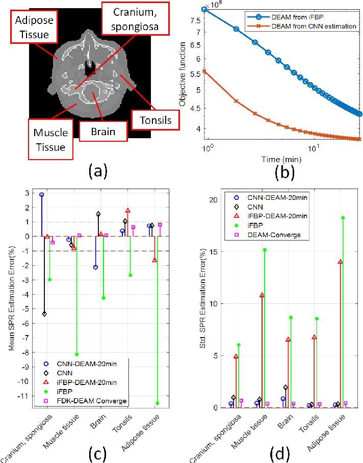 Figure 4 for A Machine-learning Based Initialization for Joint Statistical Iterative Dual-energy CT with Application to Proton Therapy