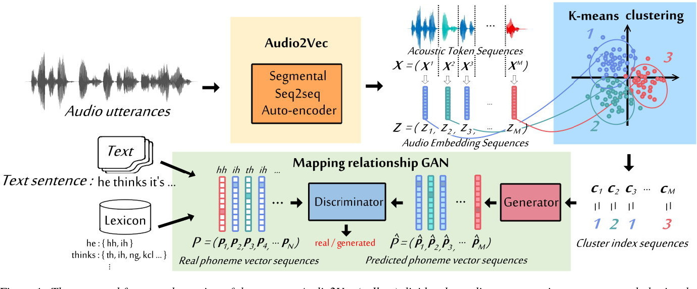 Figure 1 for Completely Unsupervised Phoneme Recognition by Adversarially Learning Mapping Relationships from Audio Embeddings