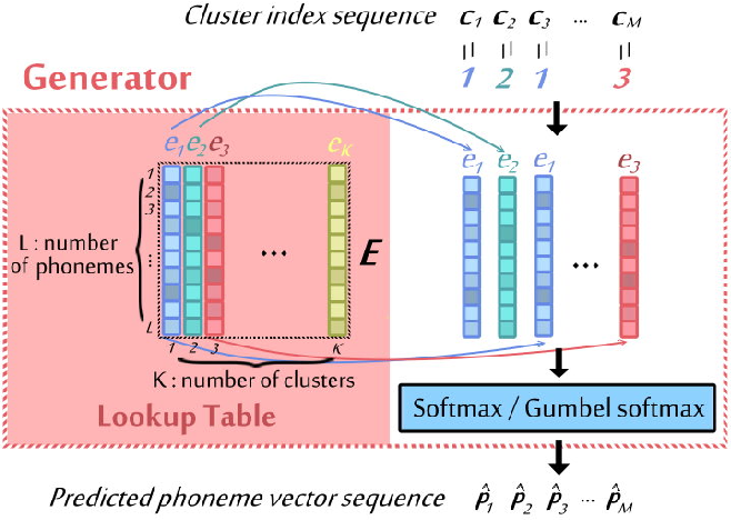 Figure 3 for Completely Unsupervised Phoneme Recognition by Adversarially Learning Mapping Relationships from Audio Embeddings