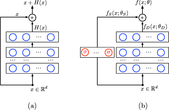 Figure 1 for Understanding the Loss Surface of Neural Networks for Binary Classification
