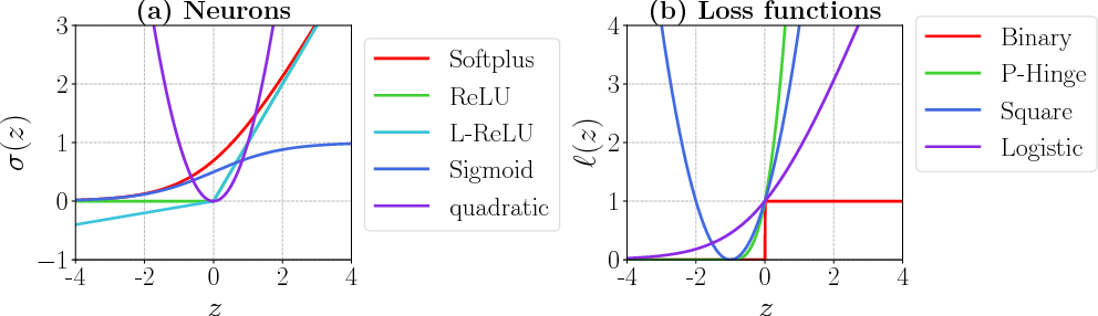 Figure 3 for Understanding the Loss Surface of Neural Networks for Binary Classification