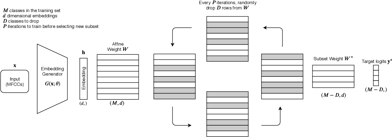 Figure 1 for DropClass and DropAdapt: Dropping classes for deep speaker representation learning