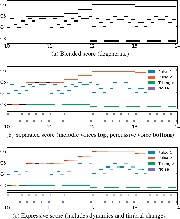 Figure 1 for The NES Music Database: A multi-instrumental dataset with expressive performance attributes