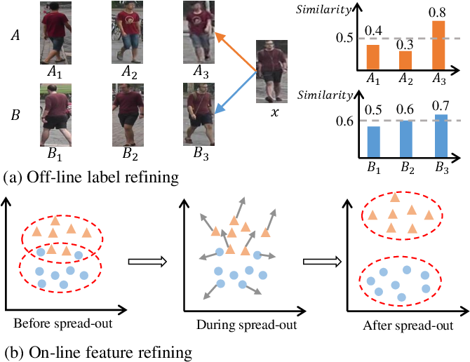 Figure 1 for Dual-Refinement: Joint Label and Feature Refinement for Unsupervised Domain Adaptive Person Re-Identification
