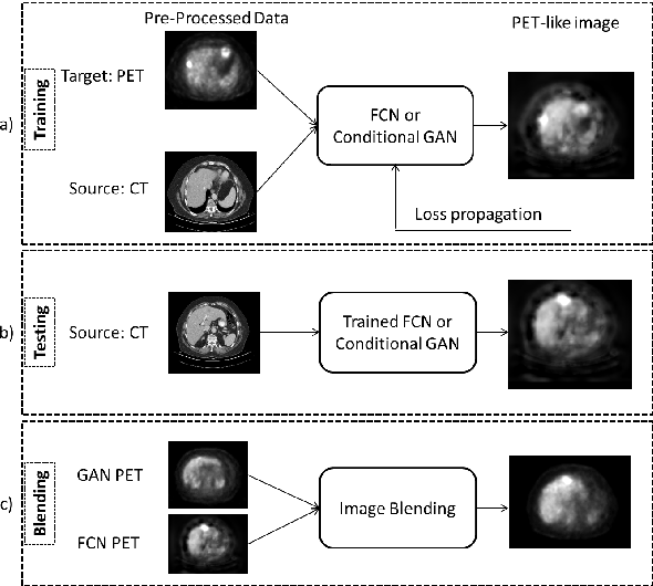Figure 2 for Virtual PET Images from CT Data Using Deep Convolutional Networks: Initial Results