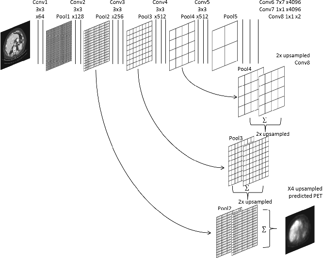 Figure 3 for Virtual PET Images from CT Data Using Deep Convolutional Networks: Initial Results