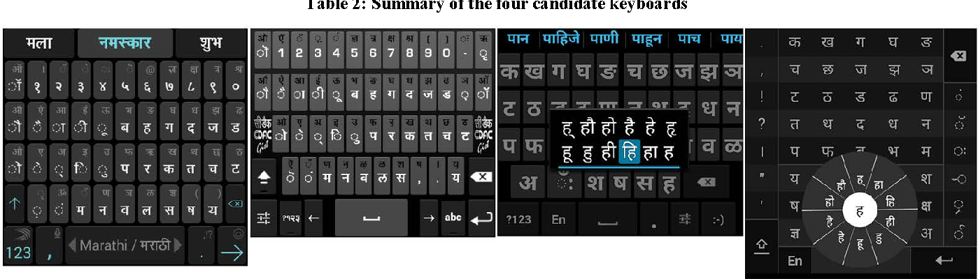 Figure 1 from Does prediction really help in Marathi text input