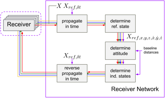 Figure 3 from Advanced multi-receiver vector tracking for