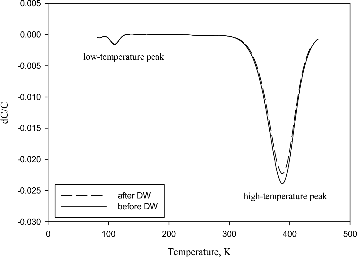 Experimental Study Of Surface Distortions In Silicon Carbide Caused Diffusion Welding Diagram By Semantic Scholar