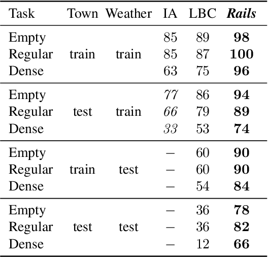 Figure 4 for Learning to drive from a world on rails
