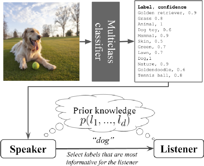 Figure 1 for Informative Object Annotations: Tell Me Something I Don't Know