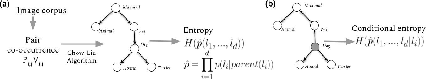 Figure 3 for Informative Object Annotations: Tell Me Something I Don't Know