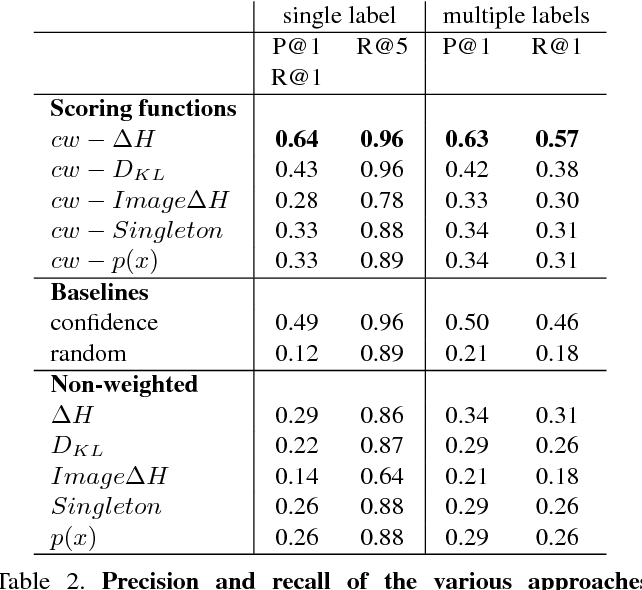 Figure 4 for Informative Object Annotations: Tell Me Something I Don't Know