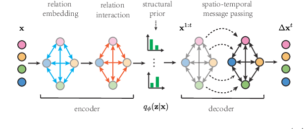 Figure 3 for Neural Relational Inference with Efficient Message Passing Mechanisms
