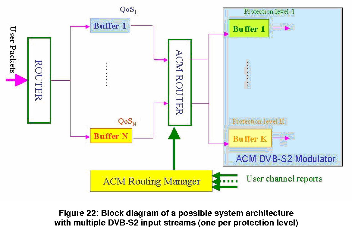 Figure 10 from Digital Video Broadcasting (dvb) User Guidelines for the  Second Generation System for Broadcasting, Interactive Services, News  Gathering and ...