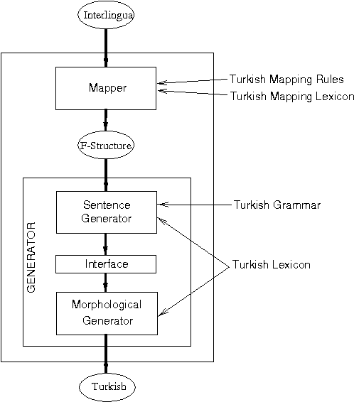 Fig. 1. The Turkish generation system.