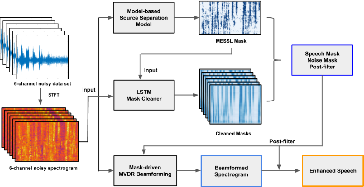 Figure 1 for Improved MVDR Beamforming Using LSTM Speech Models to Clean Spatial Clustering Masks
