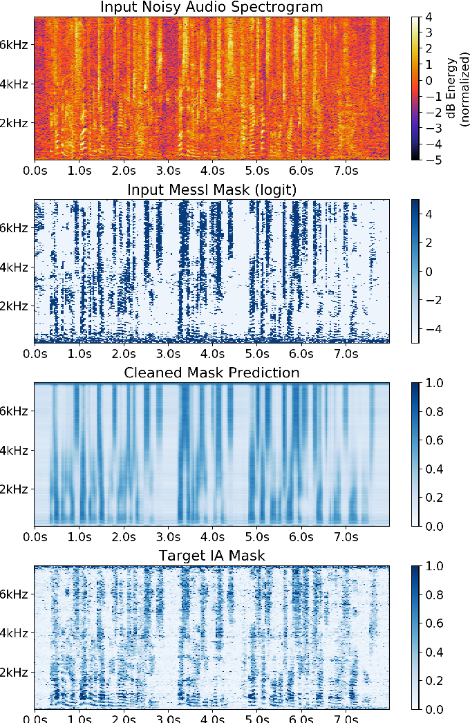 Figure 3 for Improved MVDR Beamforming Using LSTM Speech Models to Clean Spatial Clustering Masks